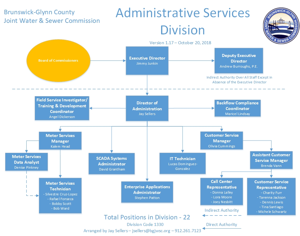 administrative services brunswick glynn county joint water sewer